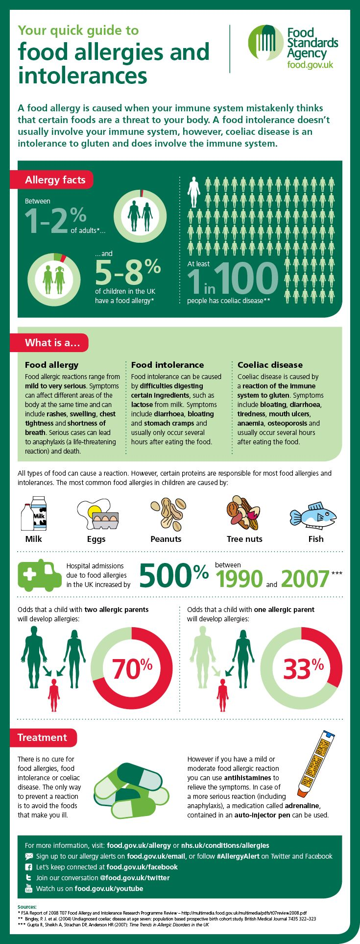 Fonte: Food Standards Agency (Reino Unido)